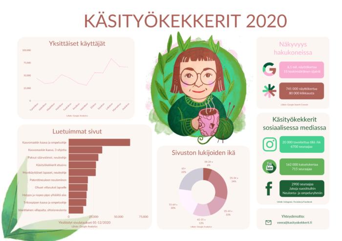 Käsityökekkerit 2020 Veera Jussila (1)